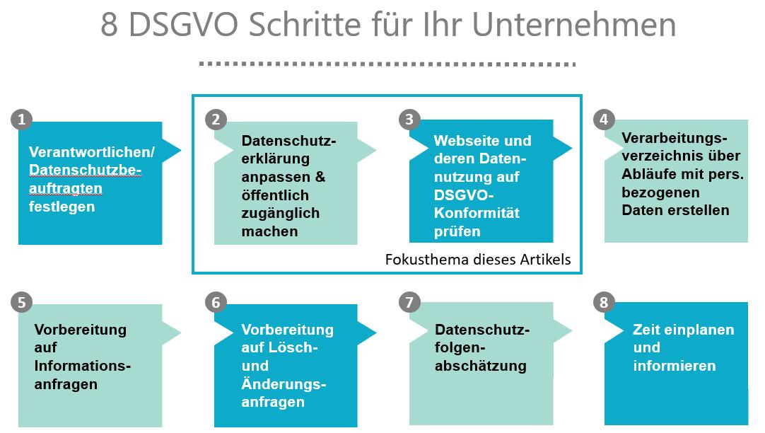 8 Schritte zur DSGVO für Blogger Fokusthema Webseite - DSGVO Checkliste für Webseiten