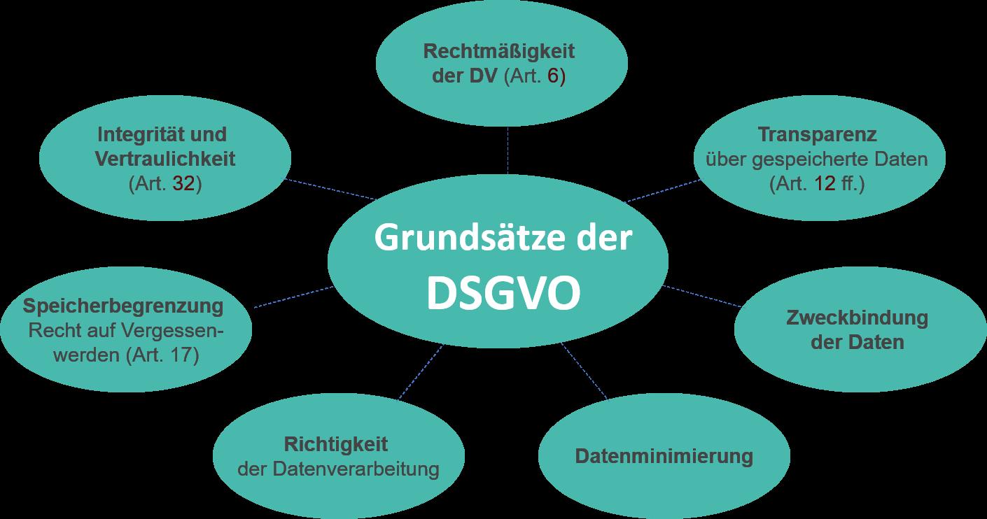 Grundsätze der DSGVO - DSGVO Checkliste für Webseiten