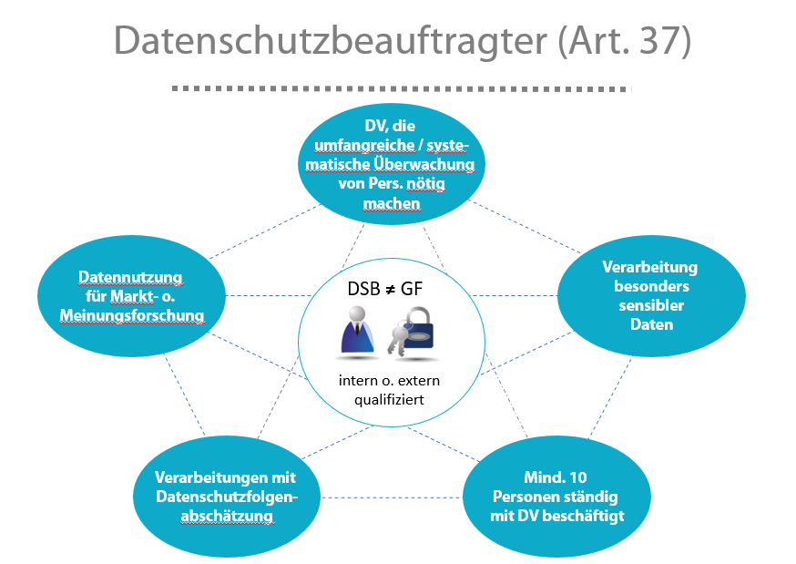Vorraussetzungen Datenschutzbeauftragter - 7 Mythen der Datenschutz Grundverordnung (DSGVO)