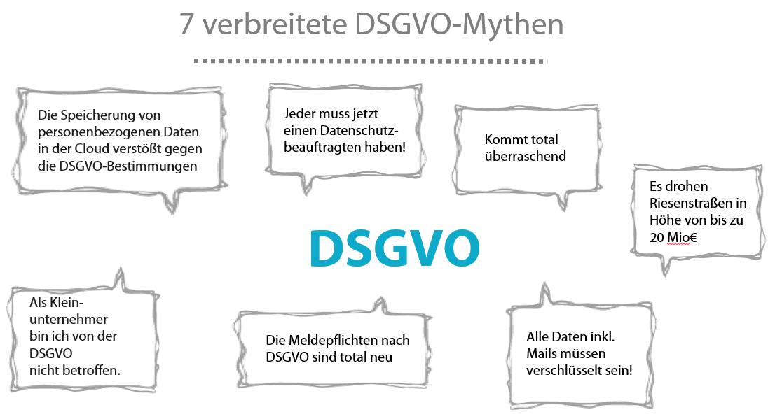 7 DSGVO Mythen - 7 Mythen der Datenschutz Grundverordnung (DSGVO)