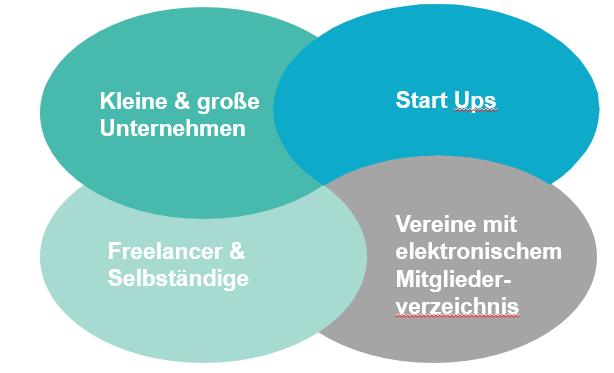 Geltungsbereich DSGVO - Wichtigste Punkte der DSGVO für Start Ups, Blogger & Unternehmen
