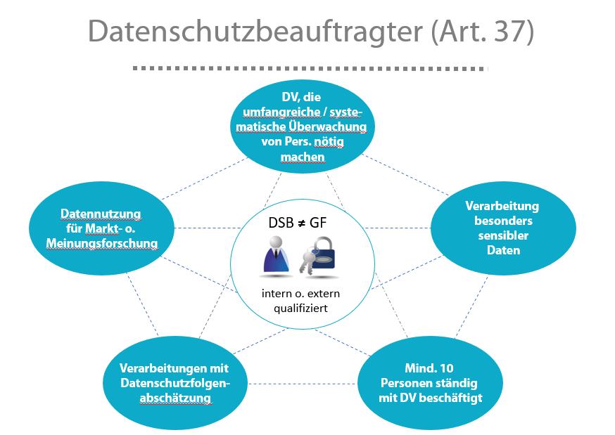 Vorraussetzungen Datenschutzbeauftragter - Wichtigste Punkte der DSGVO für Start Ups, Blogger & Unternehmen